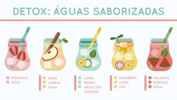 receitas de águas saborizadas detox